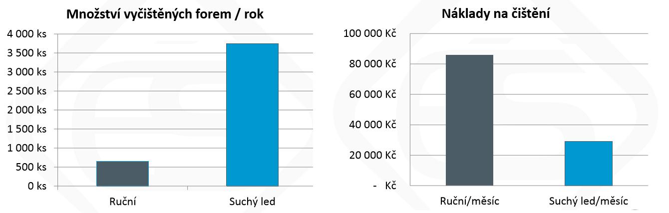 Je radioaktivní datování přesnější než relativní datování