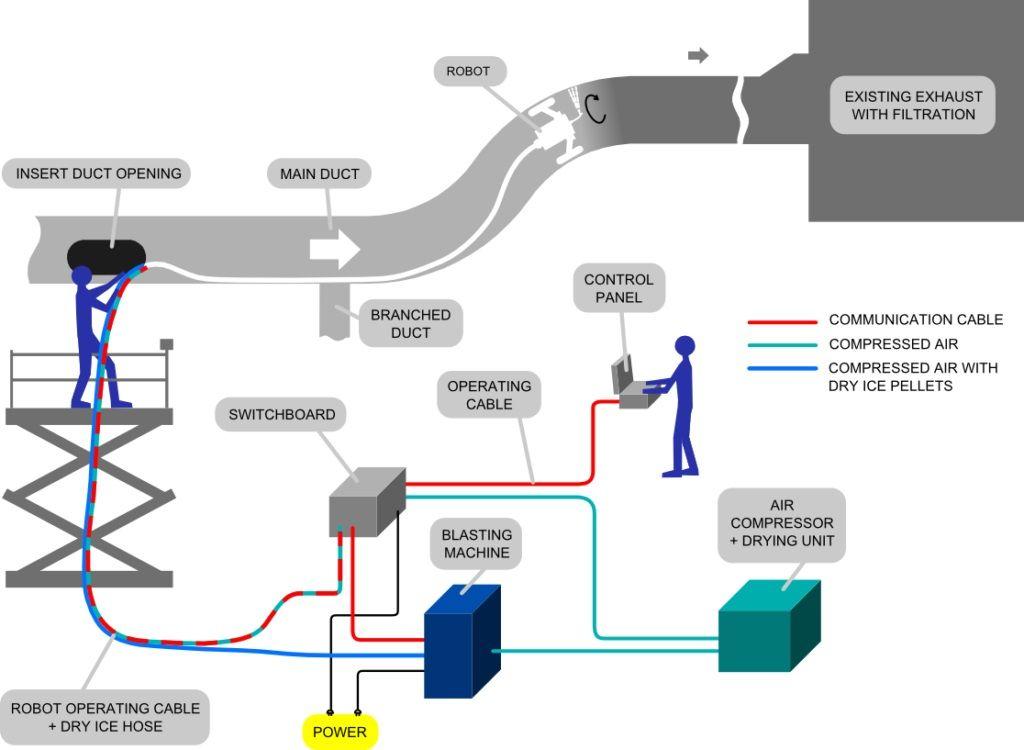 schéma suché sanitace